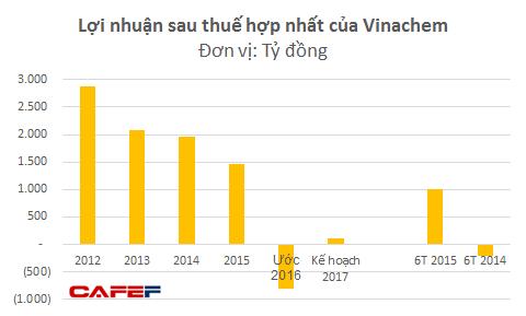Lợi nhuận của Vinachem đột ngột xuống dốc