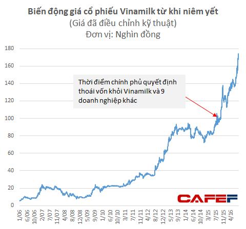 Vinamilk hiện ở mức giá cao nhất từ khi niêm yết