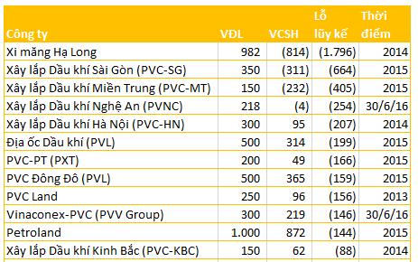 Kết quả thua lỗ tại một số công ty mà PVC đầu tư. Đơn vị: Tỷ đồng