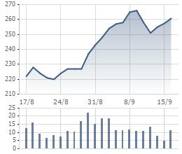 Giá cổ phiếu CTD 1 tháng qua