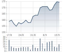 Giá cổ phiếu BMP 1 tháng qua