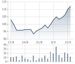 Diễn biến cổ phiếu DHG 1 tháng qua