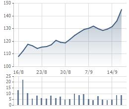 Diễn biến cổ phiếu VCS 1 tháng qua