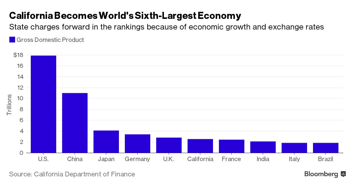 California trở thành nền kinh tế lớn thứ 6 thế giới