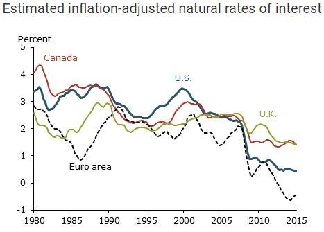 Tỷ lệ lạm phát qua các năm