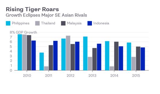 Philippines có tốc độ tăng trưởng vượt bậc so với các nước châu Á