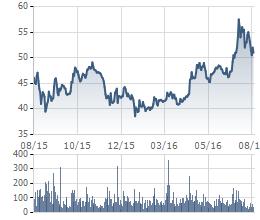 Biến động giá cổ phiếu VCB trong 6 tháng