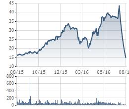 Cổ phiếu TTF về mức thấp nhất trong 1 năm