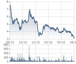 Tình hình bết bát, nhà đầu tư không còn mặn mà với cổ phiếu JVC
