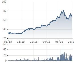 Giá cổ phiếu PNJ 1 năm qua