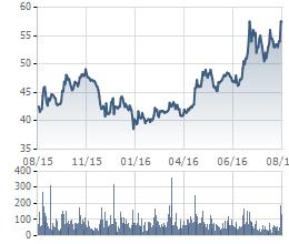 Biến động giá cổ phiếu VCB trong 1 năm