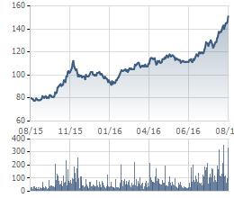 Biến động giá cổ phiếu VNM trong 1 năm (giá đã điều chỉnh)