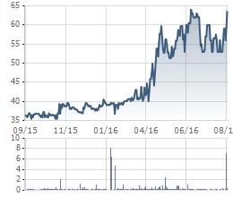 Biến động giá cổ phiếu TAC trong 1 năm