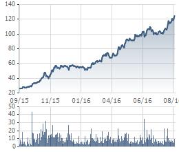 Biến động giá VCS trong vòng 1 năm qua