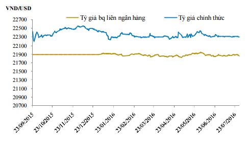 Diễn biến tỷ giá. Nguồn: Bloomberg.