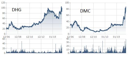 Rất nhiều cổ phiếu dược vượt đỉnh