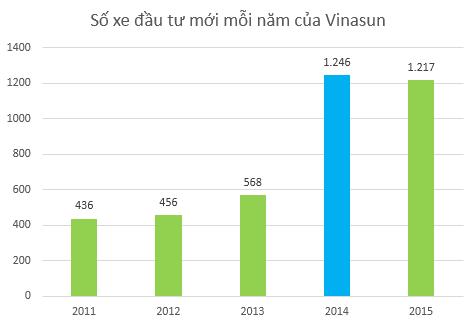 Vinasun đẩy mạnh đầu tư xe mới trong năm 2014