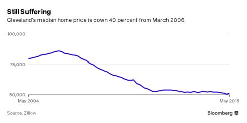 Giá nhà bình quân tại Cleveland đã giảm 40% kể từ mức đỉnh tháng 3/2006