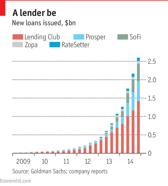 Giá trị các khoản vay mà các công ty cho vay ngang hàng phát hành đã tăng lên rất nhanh.