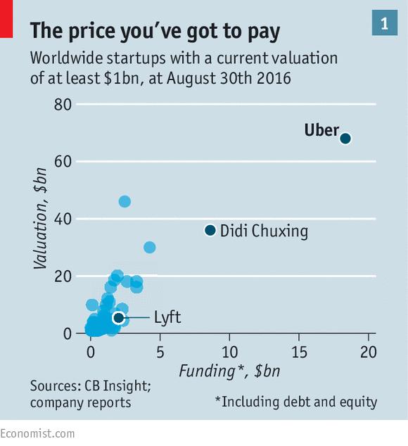 Giá trị ước tính của các startup kỳ lân trên thế giới hiện nay (tính đến 30/8/2016).