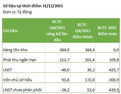 Số liệu tài chính của ATA biến động chóng mặt sau các lần công bố