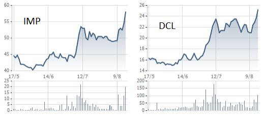 IMP, DCL tăng khá mạnh từ đầu tháng 8