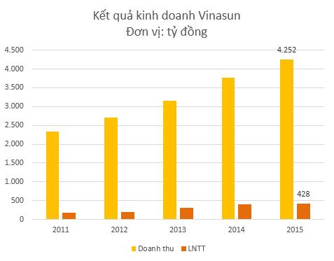 KQKD tăng trưởng ổn định qua các năm