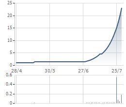 DTV tăng trần liên tiếp sau khi SCIC thoái vốn và REE đăng ký mua cổ phần