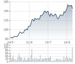 Diễn biến giá cổ phiếu MWG 3 tháng qua