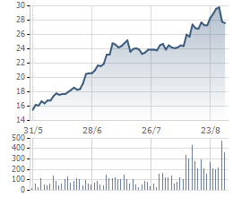 Cổ phiếu HBC tăng 80% chỉ trong 3 tháng