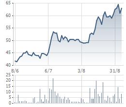 Giá cổ phiếu IMP 3 tháng qua