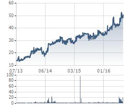 Biến động giá cổ phiếu INN trong 3 năm