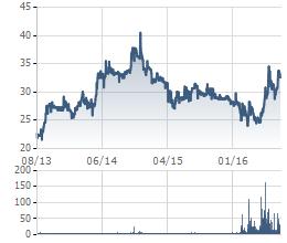 Cổ phiếu VNS giảm mạnh từ giữa năm 2014