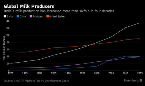 Lượng sữa bò được Ấn Độ sản xuất đã tăng gấp 6 lần trong 40 năm qua (triệu tấn)