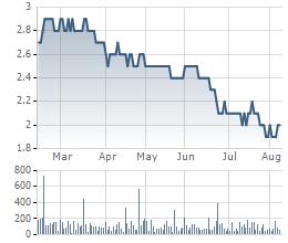 Diễn biến giá cổ phiếu trong 6 tháng qua