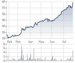 Diễn biến giá cổ phiếu THG trong 6 tháng qua