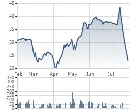 Giá cổ phiếu TTF 6 tháng qua