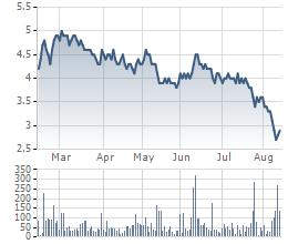 Cổ phiếu JVC đã tăng 2 phiên sau khi chạm đáy 2.700 đồng vào ngày 10/8