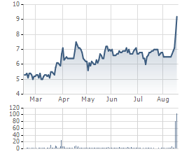 Giá cổ phiếu HIG 6 tháng qua