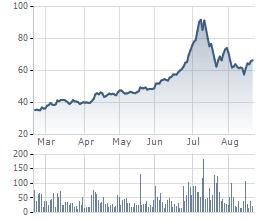 Giá cổ phiếu KSB 6 tháng qua