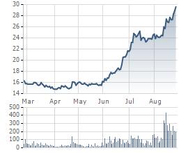 Giá cổ phiếu HBC 6 tháng qua