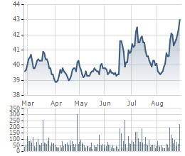 Cổ phiếu FPT 6 tháng qua