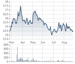 Cổ phiếu PPC 6 tháng qua