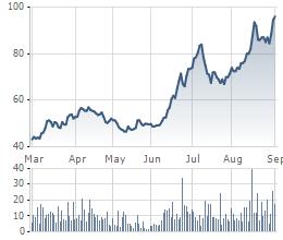 Diễn biến giá cổ phiếu DMC 6 tháng qua.