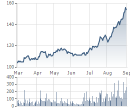 Cổ phiếu VNM tăng vọt sau tin nới room và kỳ vọng được 2 quỹ ETF mua vào