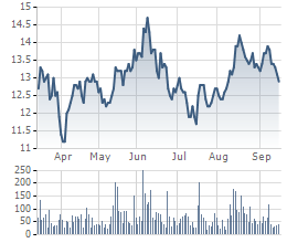 Giá cổ phiếu PXS 6 tháng qua