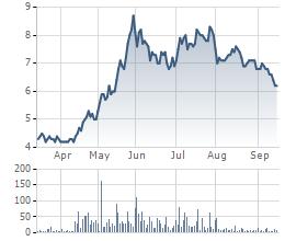 Giá cổ phiếu PXT 6 tháng qua