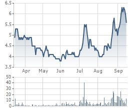 Giá cổ phiếu SDP 6 tháng qua