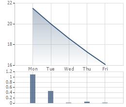 Diễn biến giao dịch cổ phiếu TTF trong tuần qua