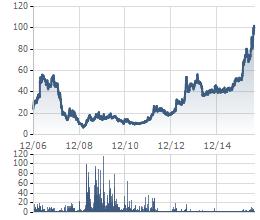 Cổ phiếu RAL đang ở vùng giá cao nhất từ khi niêm yết